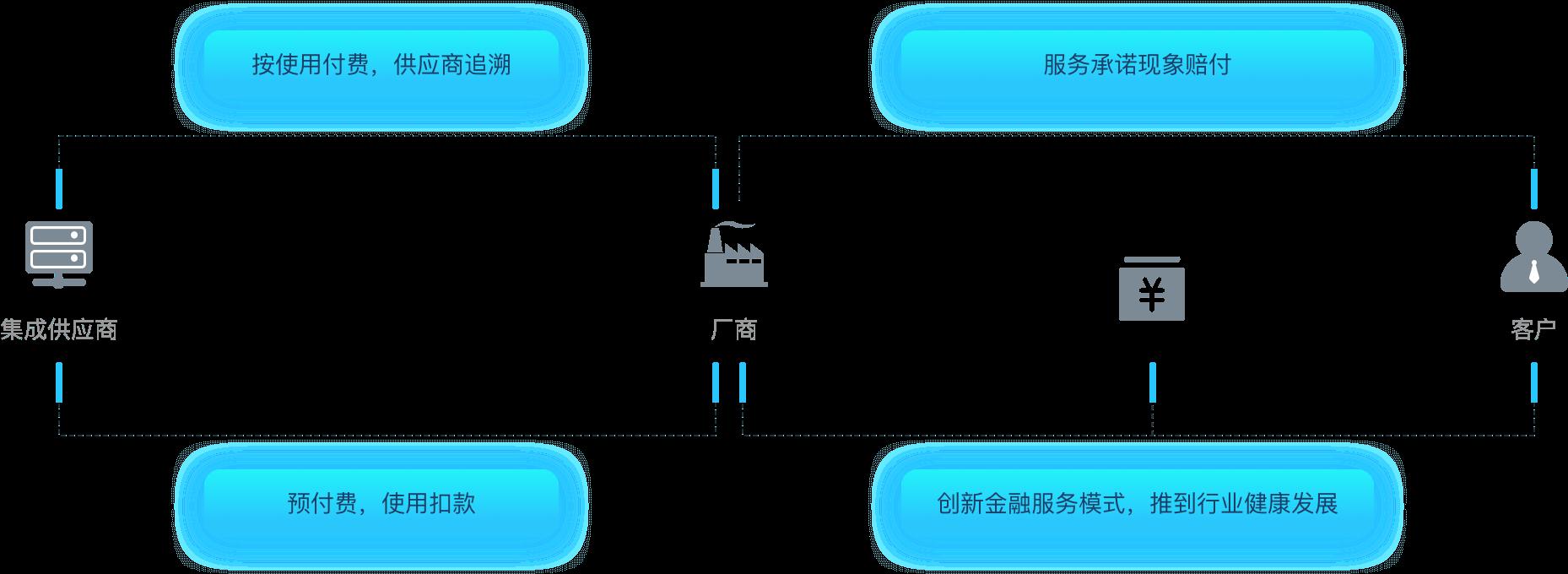 大秦云-生态蓝图