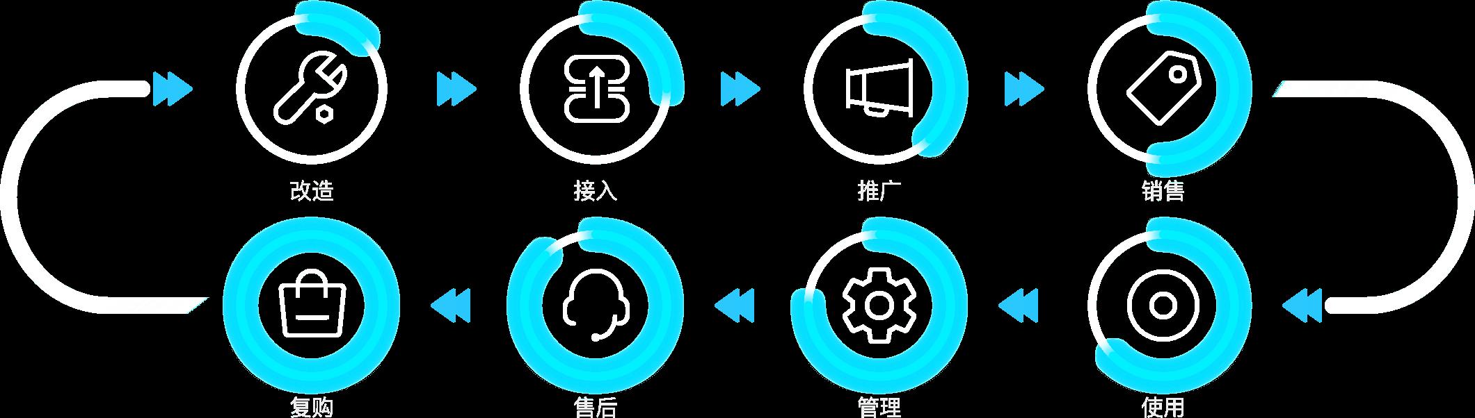 大秦云-家电品牌升级改造流程