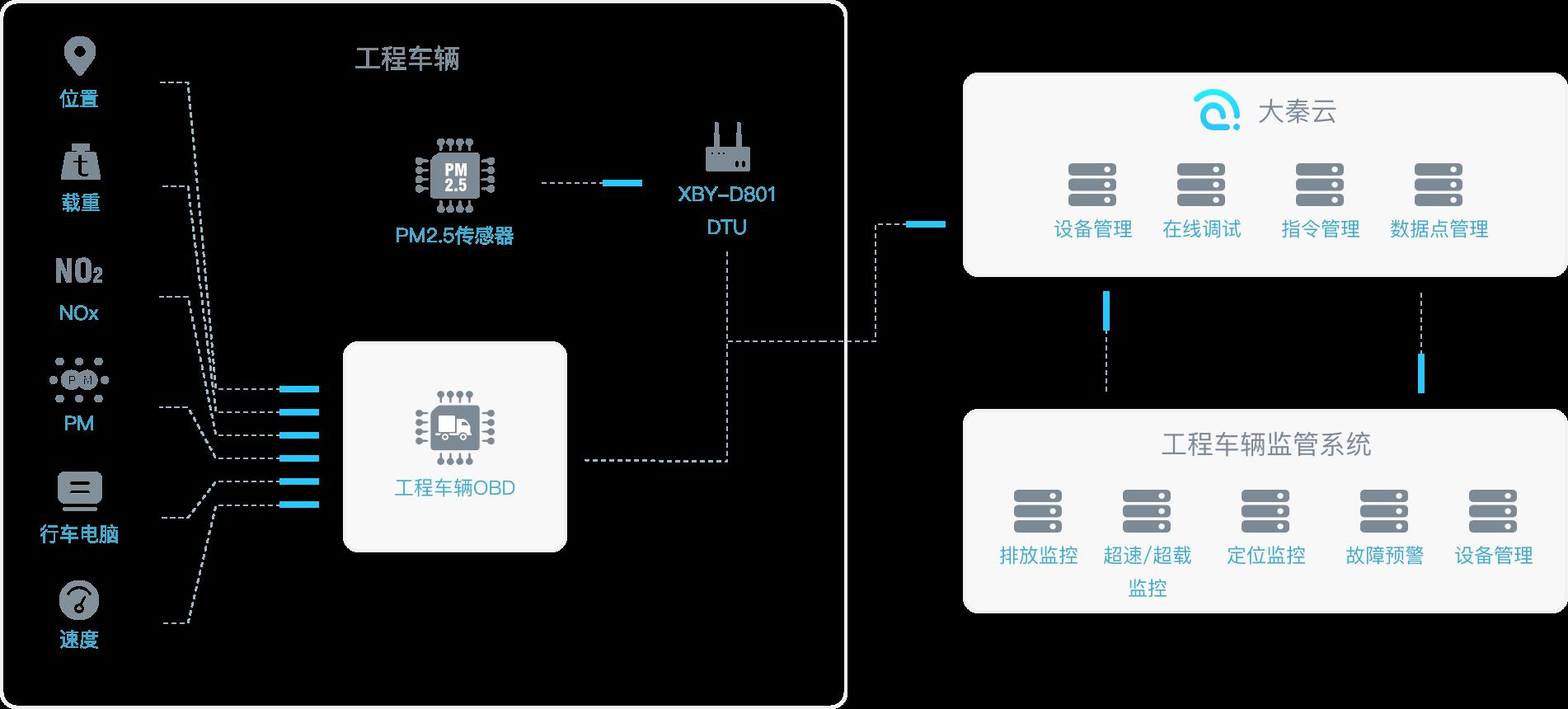 工程车辆OBD监管解决方案架构图